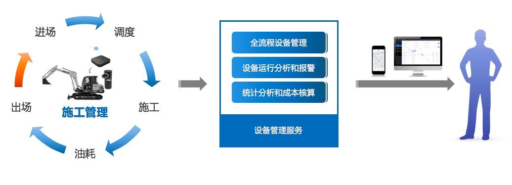 数字化时代,铁甲云盒助力施工企业设备信息智能化管理