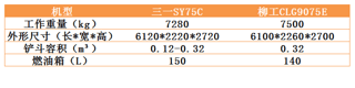 三一SY75C对话柳工CLG9075E,选谁合适?
