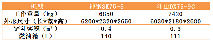 同为合资,神钢SK75-8和斗山DX75-9C选谁好?