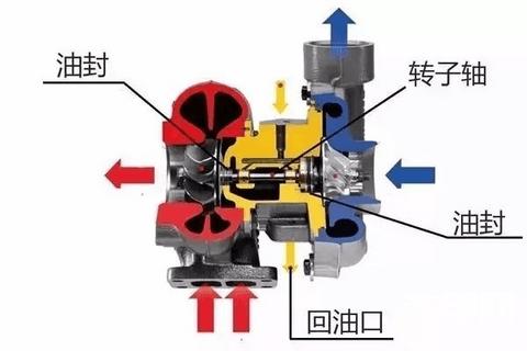 增壓器躥油,什么原因