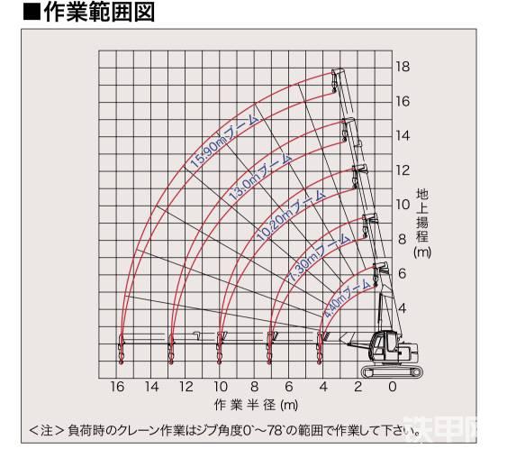 四节臂的设计,稳定性还不错。不过当臂伸到最长时,吊重能力会从4.9吨直接衰减到0.45吨!