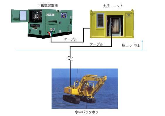 俗话说得好:一个好汉三个帮,水下挖掘机的正常运行离不开支援船。