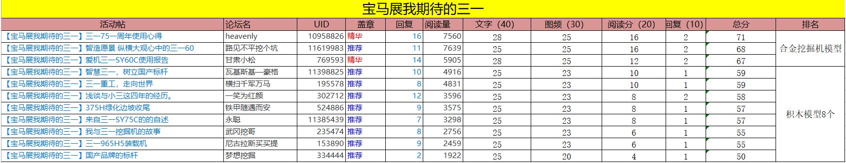 【获奖公布】宝马展三一征文活动获奖名单