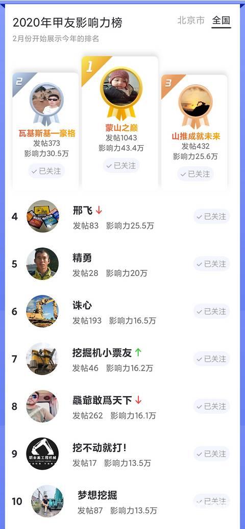 最高755.8万!全国甲友影响力10强榜揭晓,谁与争锋?