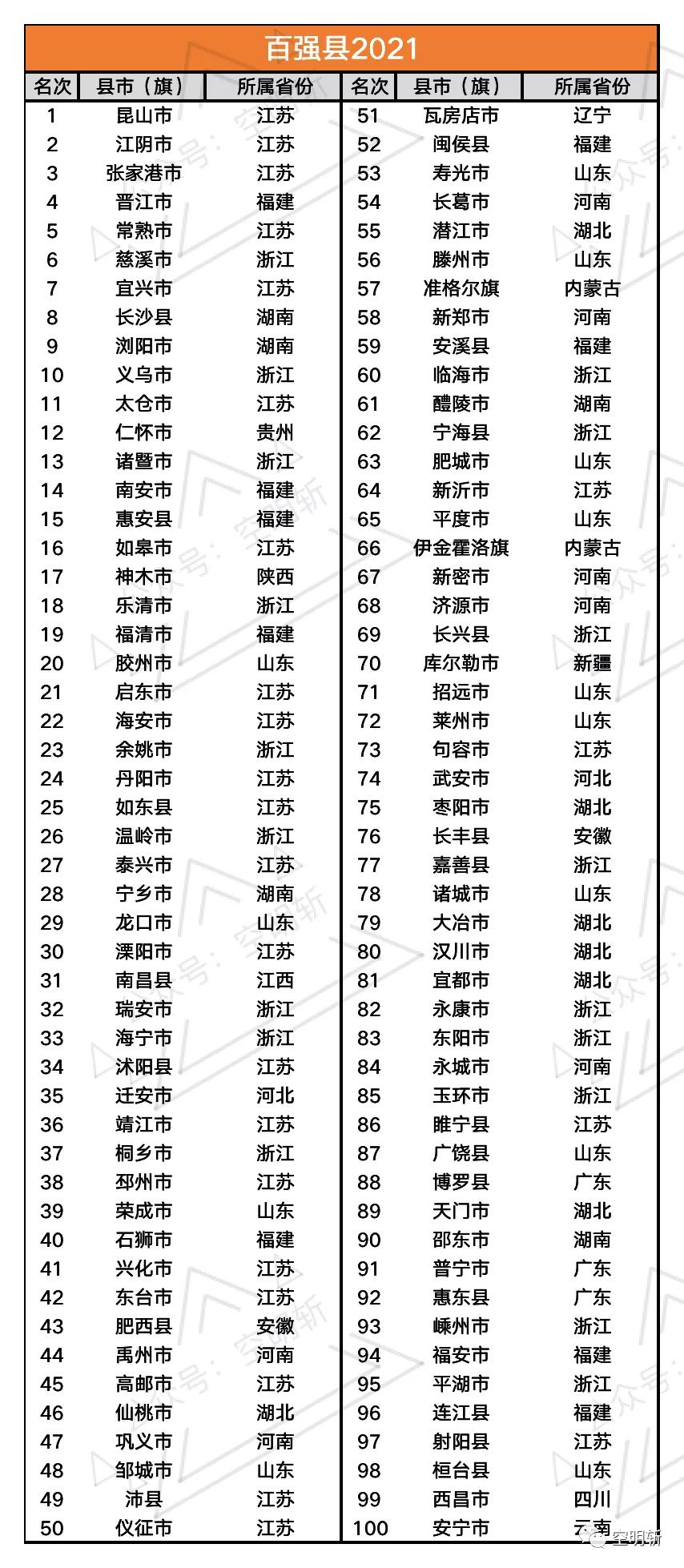 2021百强县出炉,有没有你的家乡?