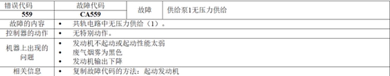 小松200-8挖掘机CA559故障代码解析