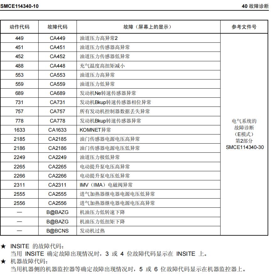 小松360-8M0的故障代码表